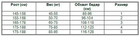 Таблица для определения размера колготок на основе веса, роста и обхвата бедер.