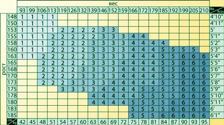 Размерная таблица для выбора колготок.