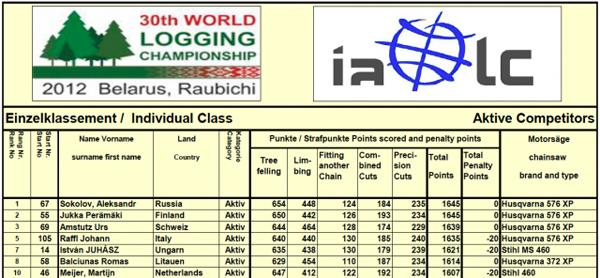 Итоговые результаты WLC 2012