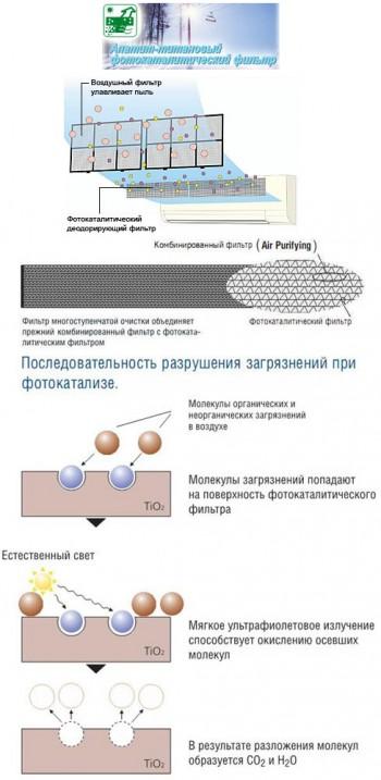 Фотокаталитический фильтр, фотокатализ и кондиционер Daikin