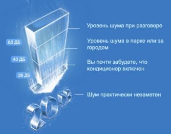 Кнопка тишины Quiet кондиционеров Panasonic