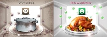 Новое покрытие СВЧ LG – Easy Clean Coating