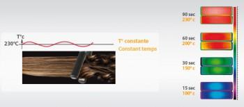 Технология BaByliss I-Temperature – стабильная температура во время всего процесса укладки волос