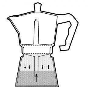 Принцип действия кофеварки Мока.