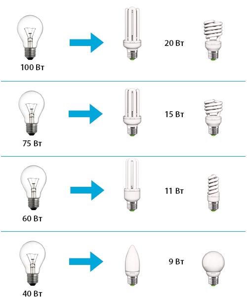 Таблица соответствия мощности энергосберегающих ламп.