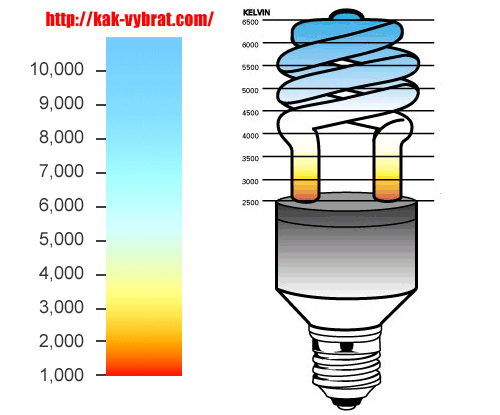 Оценка цветовых температур КЛЛ.