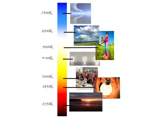 Цветовые температуры в природе и быту.