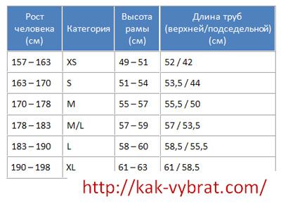 Таблица размеров. Ростовка шоссейных велосипедов.