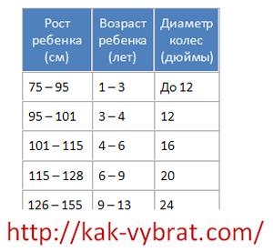 Таблица размеров. Ростовка детских велосипедов.