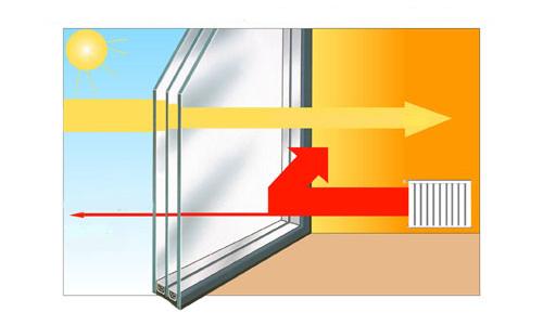 Выбирая стеклопакет с низкоэмиссионным покрытием, мы более чем в два раза улучшаем теплоизоляцию.