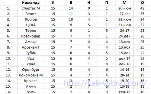 Турнирная таблица домашних матчей РФПЛ 2016-2017.