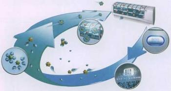 Система очистки воздуха e-ion кондиционеров Panasonic