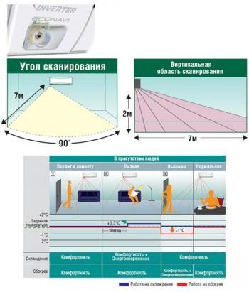 ECONAVI – эко-технология кондиционеров Panasonic для экономии электроэнергии