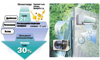 Кондиционеры Panasonic и генератор кислорода O2Air