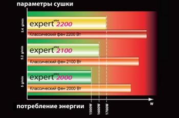Эффективные фены BaByliss серии Expert Plus