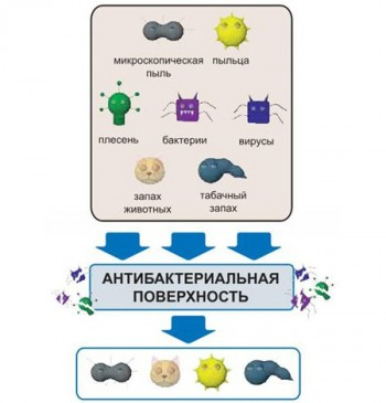 Антибактериальный пульт Daikin